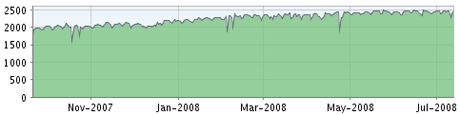 Graph of subscribers to the Diary feed