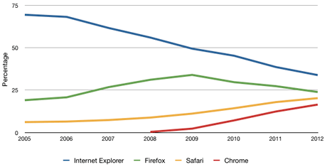 Browsers graph